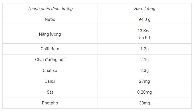 Dựa vào bảng số liệu trên, chứng minh tác dụng của quả nhót không chỉ loài loại ăn quả, mà còn là bài thuốc dân gian trị nhiều căn bệnh.